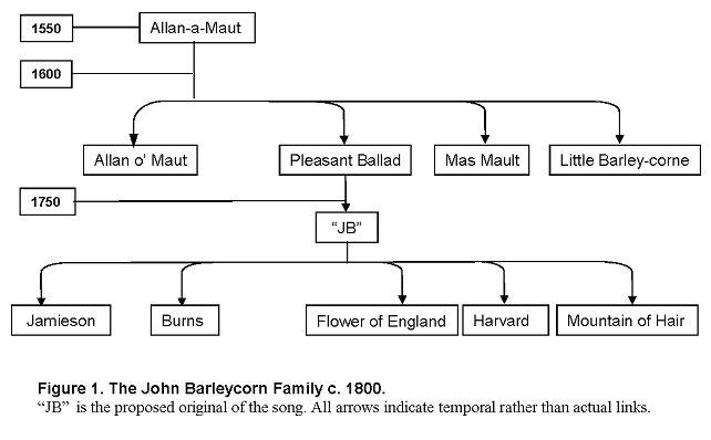 John Barleycorn revisited - Pete Wood